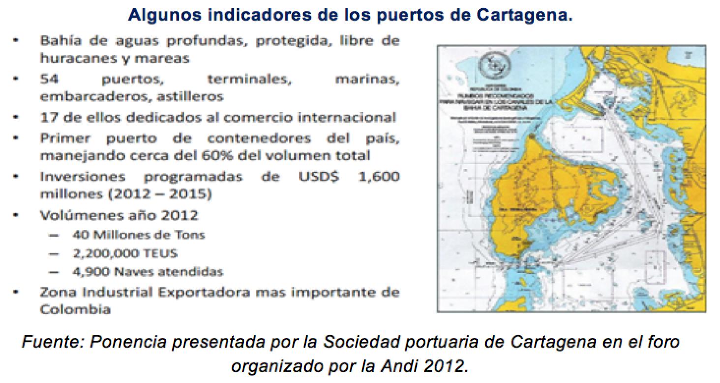cedetrabajo_cartagena_indicadores_puertos