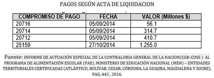 pagos_acta_liquidacion_cedetrabajo