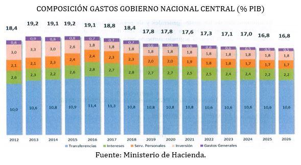Composicion_gastos_gobierno_central_PIB