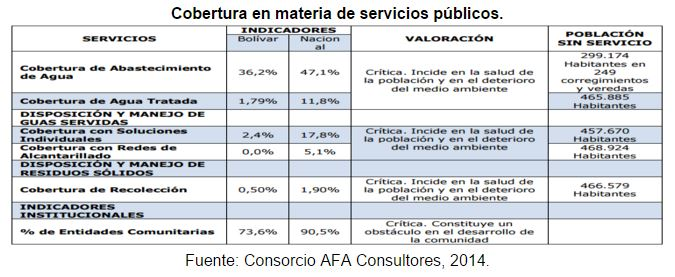 cedetrabajo_cartagena_cobertura_servicios_bolivar