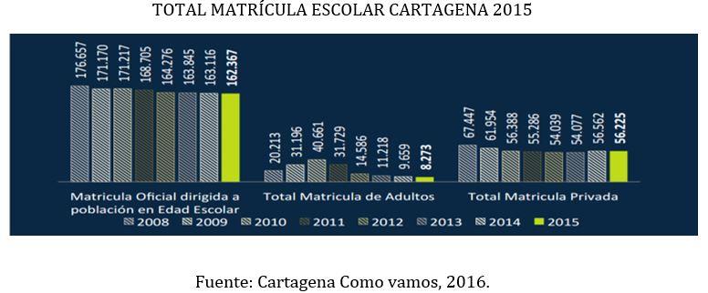 total_matricula_escolar_cartagena