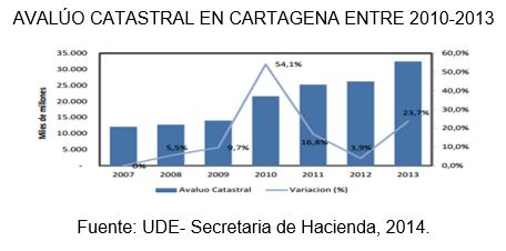 cedetrabajo_cartagena_avaluo_catastral_2010_2013