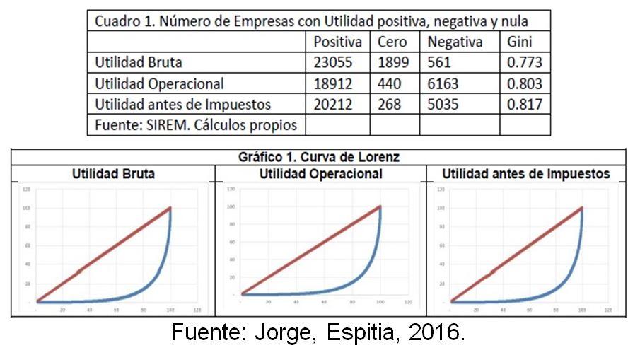 cedetrabajo_empresas_utilidad_positiva