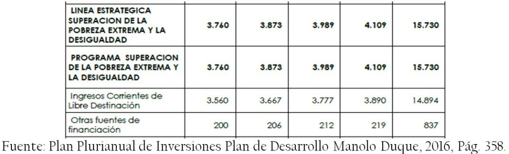 Plan_Plurianual_Inversiones_Plan_Desarrollo_Manolo_Duque
