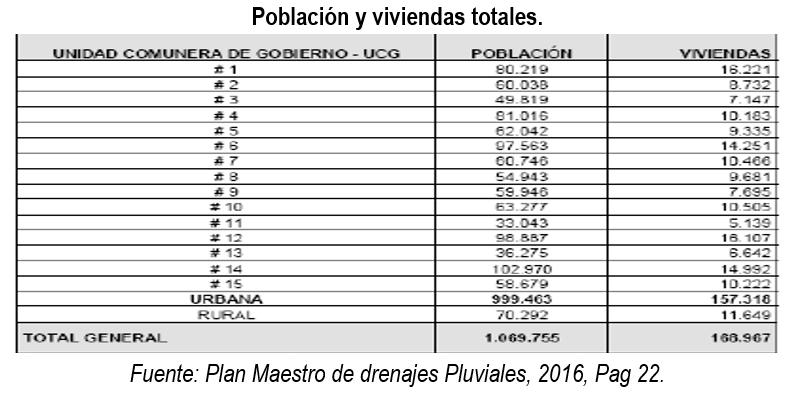 poblacion_viviendas_totales_2016_cedetrabajo_cartagena