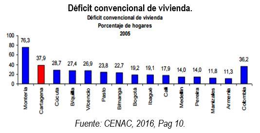 deficit_vivienda_cedetrabajo_convencional