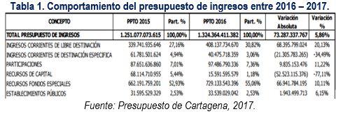 comportamiento_presupuesto_ingresos_cartagena
