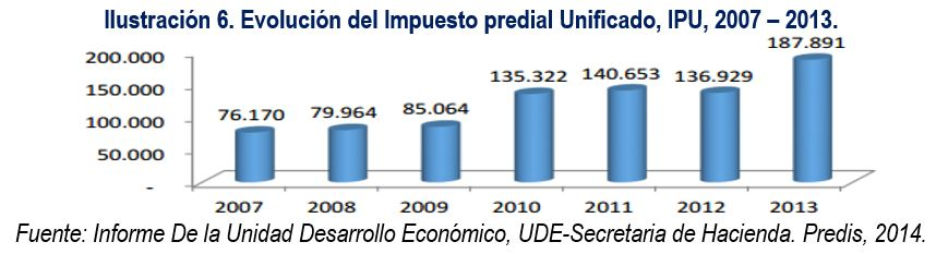 evolucion_impuesto_predial_unificado_cartagena