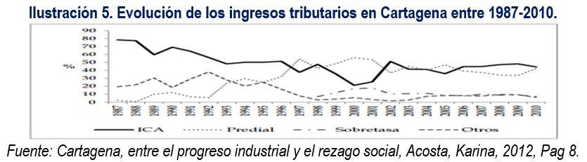 evolucion_ingresos_tributarios_cartagena