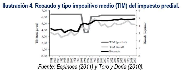 recaudo_impositivo_predial_medio