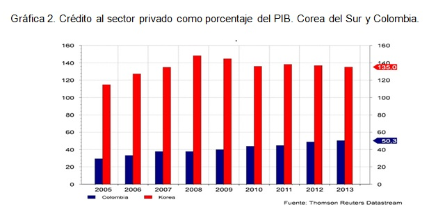 sector_privado_pib_colombia_corea_sur