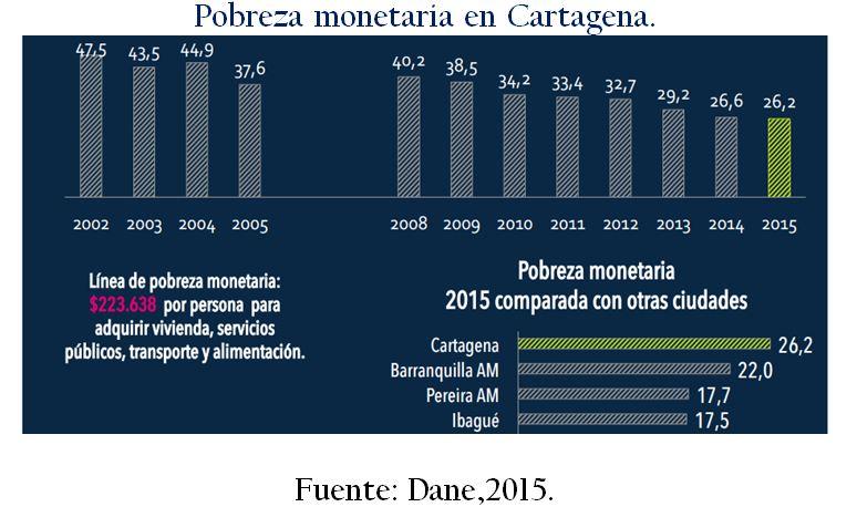 pobreza_monetaria_cartagena_cedetrabajo