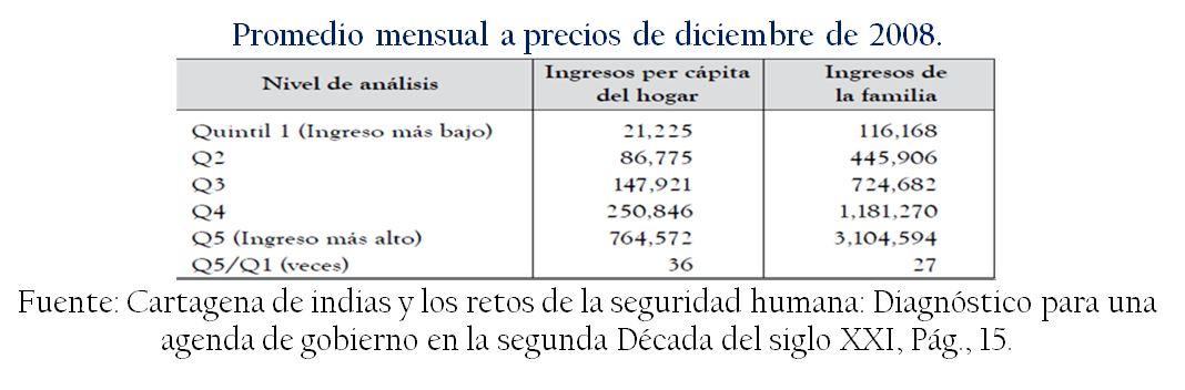 Promedio_mensual_precios_cartagena