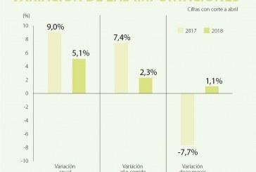 (La República) Sector manufacturero representó 78,5% de las importaciones hechas en abril