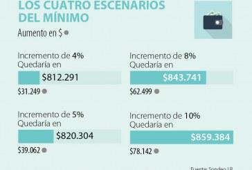 (La República) Cuatro escenarios que podría tener el aumento del salario mínimo el próximo año